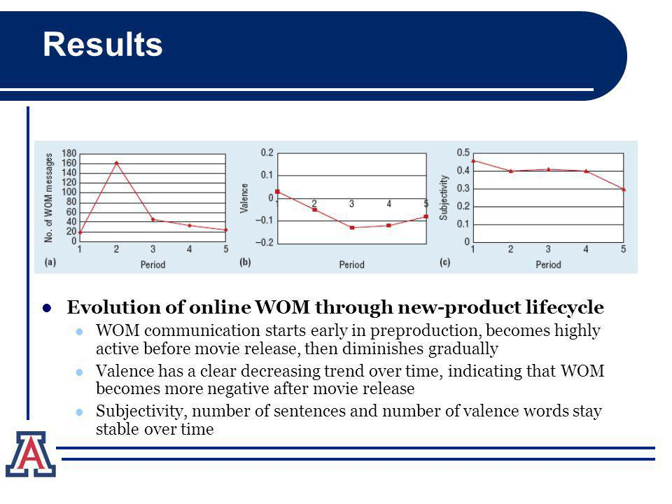 12 Results Evolution of online WOM through new-product lifecycle WOM communication starts early in preproduction, becomes highly active before movie release, then diminishes gradually Valence has a clear decreasing trend over time, indicating that WOM becomes more negative after movie release Subjectivity, number of sentences and number of valence words stay stable over time