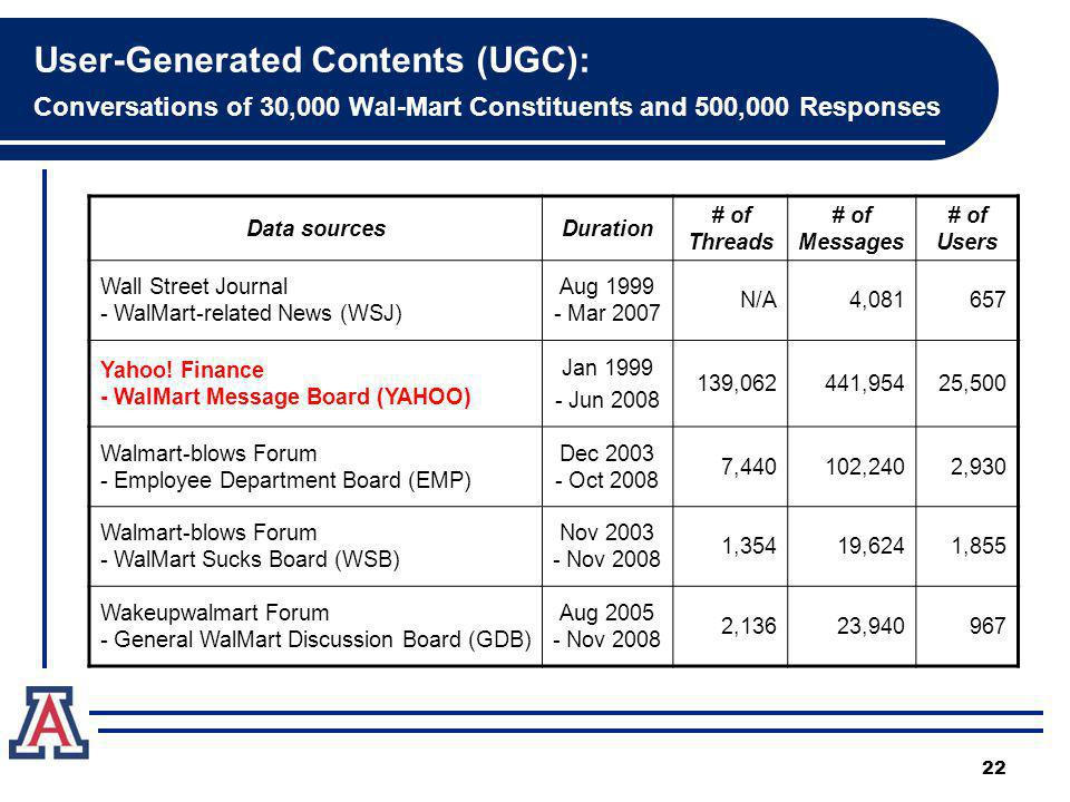 22 User-Generated Contents (UGC): Conversations of 30,000 Wal-Mart Constituents and 500,000 Responses Data sourcesDuration # of Threads # of Messages # of Users Wall Street Journal - WalMart-related News (WSJ) Aug 1999 - Mar 2007 N/A4,081657 Yahoo.