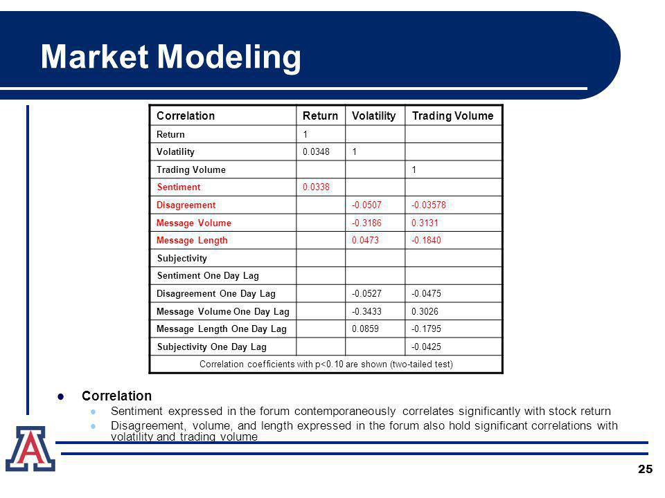 25 Market Modeling CorrelationReturnVolatilityTrading Volume Return1 Volatility0.03481 Trading Volume1 Sentiment0.0338 Disagreement-0.0507-0.03578 Message Volume-0.31860.3131 Message Length0.0473-0.1840 Subjectivity Sentiment One Day Lag Disagreement One Day Lag-0.0527-0.0475 Message Volume One Day Lag-0.34330.3026 Message Length One Day Lag0.0859-0.1795 Subjectivity One Day Lag-0.0425 Correlation coefficients with p<0.10 are shown (two-tailed test) Correlation Sentiment expressed in the forum contemporaneously correlates significantly with stock return Disagreement, volume, and length expressed in the forum also hold significant correlations with volatility and trading volume