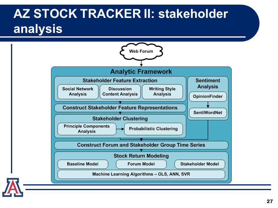 27 AZ STOCK TRACKER II: stakeholder analysis