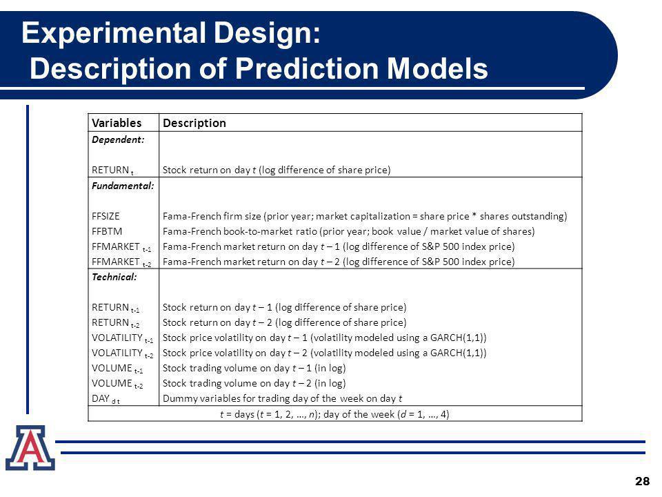 Experimental Design: Description of Prediction Models VariablesDescription Dependent: RETURN t Stock return on day t (log difference of share price) Fundamental: FFSIZE FFBTM FFMARKET t-1 FFMARKET t-2 Fama-French firm size (prior year; market capitalization = share price * shares outstanding) Fama-French book-to-market ratio (prior year; book value / market value of shares) Fama-French market return on day t – 1 (log difference of S&P 500 index price) Fama-French market return on day t – 2 (log difference of S&P 500 index price) Technical: RETURN t-1 RETURN t-2 VOLATILITY t-1 VOLATILITY t-2 VOLUME t-1 VOLUME t-2 DAY d t Stock return on day t – 1 (log difference of share price) Stock return on day t – 2 (log difference of share price) Stock price volatility on day t – 1 (volatility modeled using a GARCH(1,1)) Stock price volatility on day t – 2 (volatility modeled using a GARCH(1,1)) Stock trading volume on day t – 1 (in log) Stock trading volume on day t – 2 (in log) Dummy variables for trading day of the week on day t t = days (t = 1, 2, …, n); day of the week (d = 1, …, 4) 28