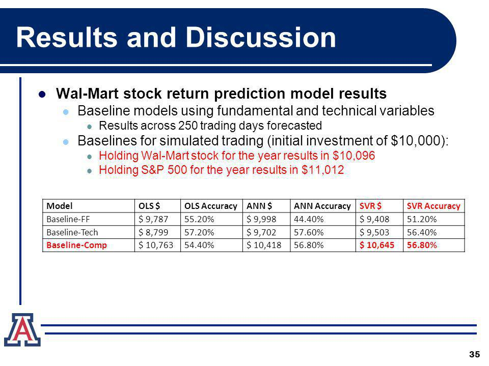 Results and Discussion Wal-Mart stock return prediction model results Baseline models using fundamental and technical variables Results across 250 tra