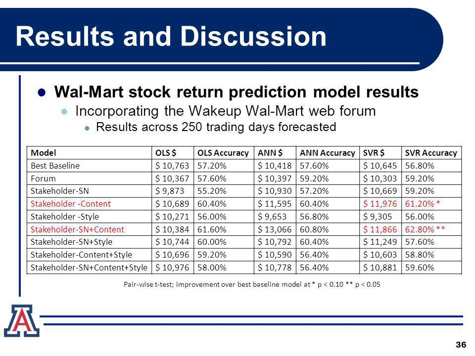 Results and Discussion Wal-Mart stock return prediction model results Incorporating the Wakeup Wal-Mart web forum Results across 250 trading days forecasted ModelOLS $OLS AccuracyANN $ANN AccuracySVR $SVR Accuracy Best Baseline$ 10,76357.20%$ 10,41857.60%$ 10,64556.80% Forum$ 10,36757.60%$ 10,39759.20%$ 10,30359.20% Stakeholder-SN$ 9,87355.20%$ 10,93057.20%$ 10,66959.20% Stakeholder -Content$ 10,68960.40%$ 11,59560.40%$ 11,97661.20% * Stakeholder -Style$ 10,27156.00%$ 9,65356.80%$ 9,30556.00% Stakeholder-SN+Content$ 10,38461.60%$ 13,06660.80%$ 11,86662.80% ** Stakeholder-SN+Style$ 10,74460.00%$ 10,79260.40%$ 11,24957.60% Stakeholder-Content+Style$ 10,69659.20%$ 10,59056.40%$ 10,60358.80% Stakeholder-SN+Content+Style$ 10,97658.00%$ 10,77856.40%$ 10,88159.60% 36 Pair-wise t-test; improvement over best baseline model at * p < 0.10 ** p < 0.05