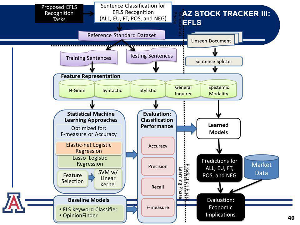 40 AZ STOCK TRACKER III: EFLS