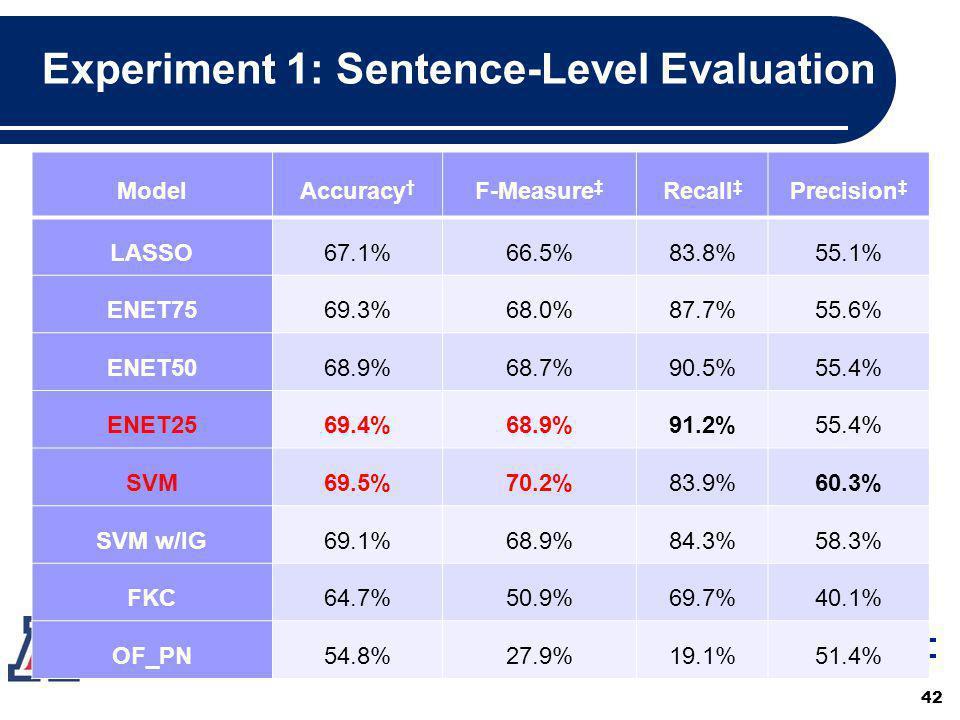 Experiment 1: Sentence-Level Evaluation ModelAccuracy F-Measure Recall Precision LASSO67.1%66.5%83.8%55.1% ENET7569.3%68.0%87.7%55.6% ENET5068.9%68.7%90.5%55.4% ENET2569.4%68.9%91.2%55.4% SVM69.5%70.2%83.9%60.3% SVM w/IG69.1%68.9%84.3%58.3% FKC64.7%50.9%69.7%40.1% OF_PN54.8%27.9%19.1%51.4% 42