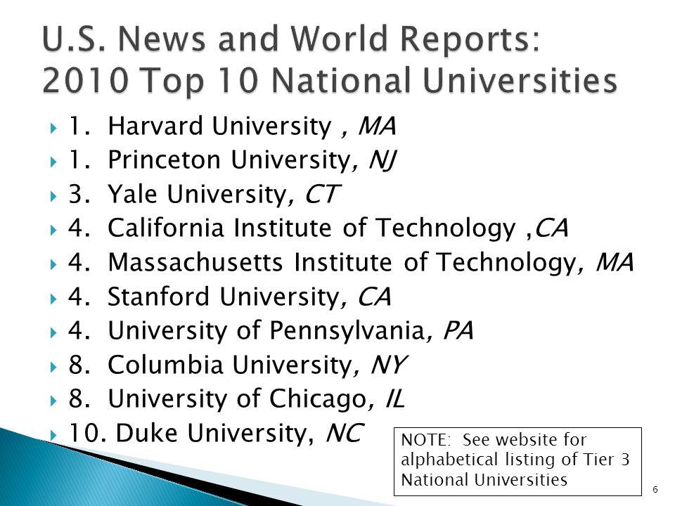1. Harvard University, MA 1. Princeton University, NJ 3.