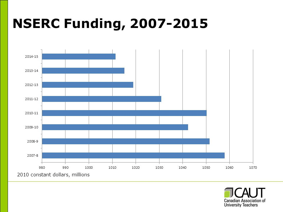 NSERC Funding, 2007-2015 2010 constant dollars, millions