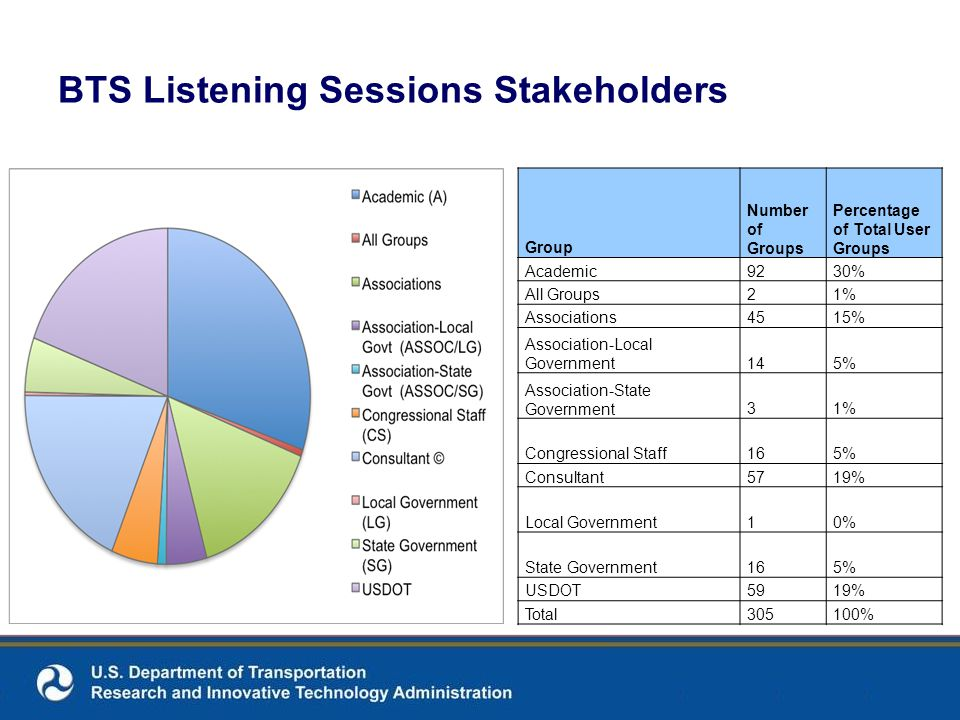 BTS Listening Sessions Stakeholders Group Number of Groups Percentage of Total User Groups Academic9230% All Groups21% Associations4515% Association-Local Government145% Association-State Government31% Congressional Staff165% Consultant5719% Local Government10% State Government165% USDOT5919% Total305100%