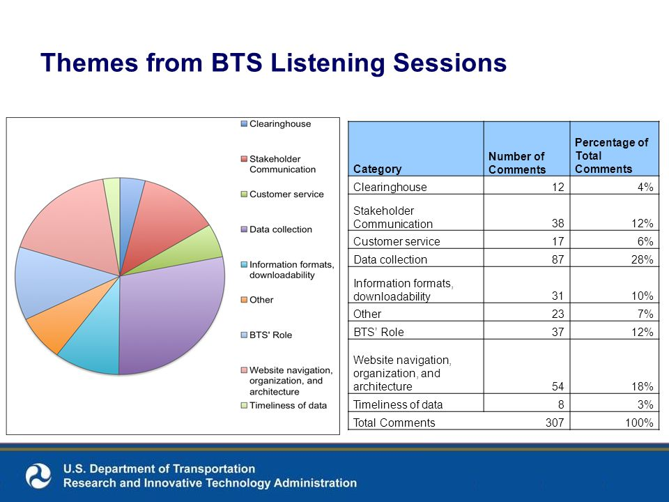 Themes from BTS Listening Sessions Category Number of Comments Percentage of Total Comments Clearinghouse124% Stakeholder Communication3812% Customer