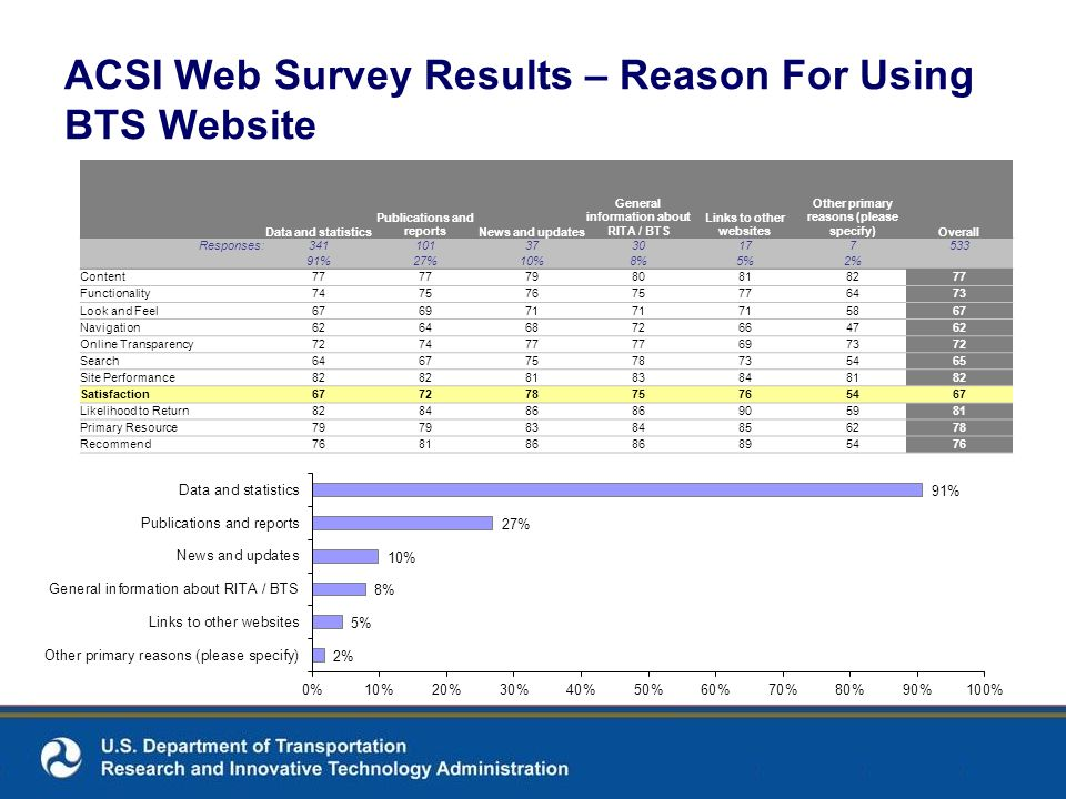 ACSI Web Survey Results – Reason For Using BTS Website 123456 Data and statistics Publications and reportsNews and updates General information about RITA / BTS Links to other websites Other primary reasons (please specify)Overall Responses:3411013730177533 91%27%10%8%5%2% Content77 7980818277 Functionality74757675776473 Look and Feel676971 5867 Navigation62646872664762 Online Transparency727477 697372 Search64677578735465 Site Performance82 8183848182 Satisfaction67727875765467 Likelihood to Return828486 905981 Primary Resource79 8384856278 Recommend768186 895476