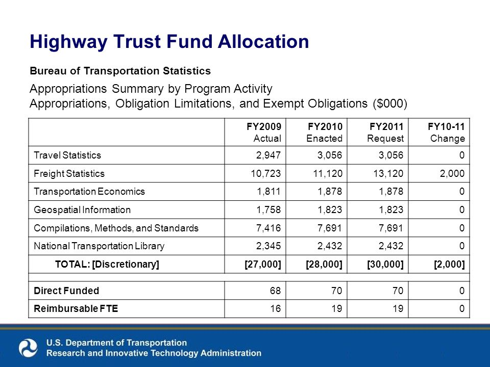 Highway Trust Fund Allocation Bureau of Transportation Statistics Appropriations Summary by Program Activity Appropriations, Obligation Limitations, and Exempt Obligations ($000) FY2009 Actual FY2010 Enacted FY2011 Request FY10-11 Change Travel Statistics2,9473,056 0 Freight Statistics10,72311,12013,1202,000 Transportation Economics1,8111,878 0 Geospatial Information1,7581,823 0 Compilations, Methods, and Standards7,4167,691 0 National Transportation Library2,3452,432 0 TOTAL: [Discretionary][27,000][28,000][30,000][2,000] Direct Funded6870 0 Reimbursable FTE1619 0