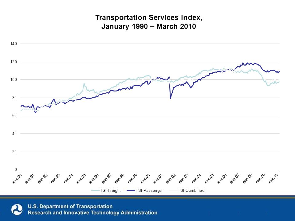 Transportation Services Index, January 1990 – March 2010