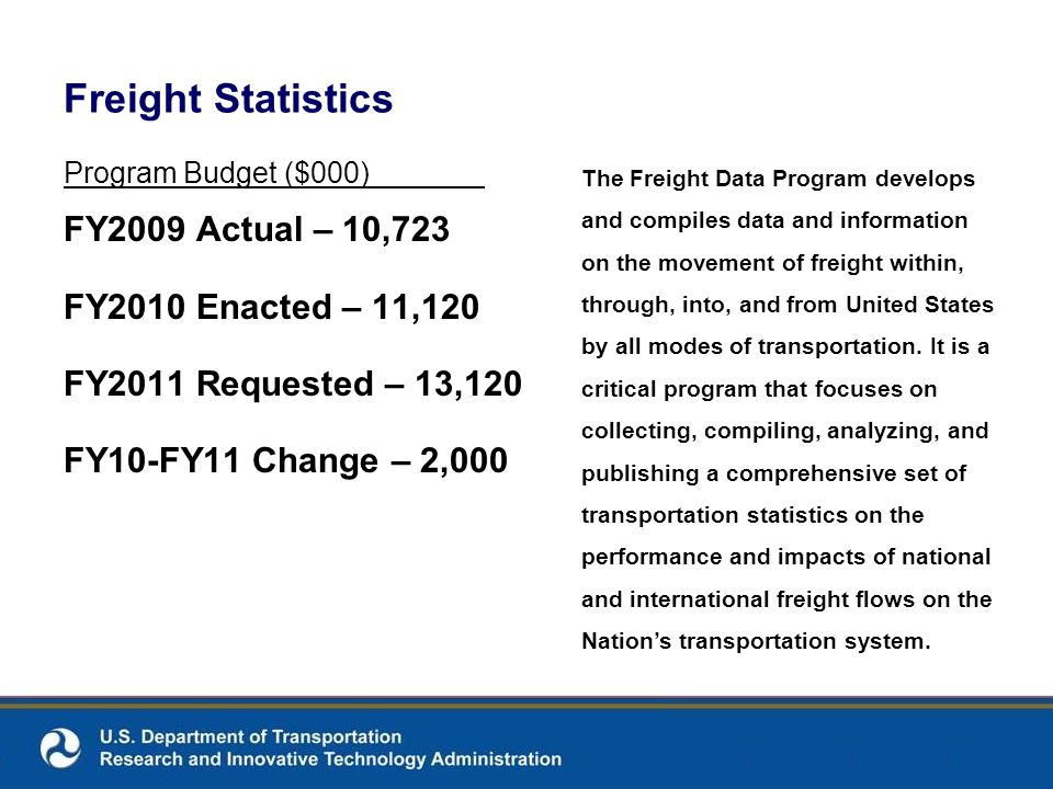 Freight Statistics Program Budget ($000) FY2009 Actual – 10,723 FY2010 Enacted – 11,120 FY2011 Requested – 13,120 FY10-FY11 Change – 2,000 The Freight