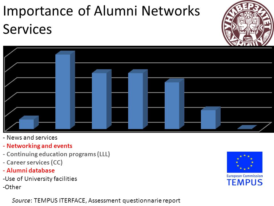 Importance of Alumni Networks Services - News and services - Networking and events - Continuing education programs (LLL) - Career services (CC) - Alum