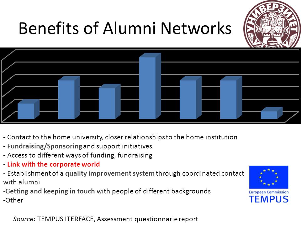 Benefits of Alumni Networks - Contact to the home university, closer relationships to the home institution - Fundraising/Sponsoring and support initia