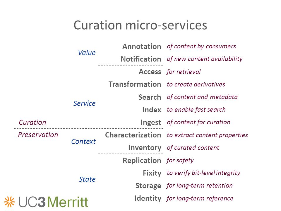 Curation micro-services Value Annotation of content by consumers Notification of new content availability Access for retrieval Transformation to creat