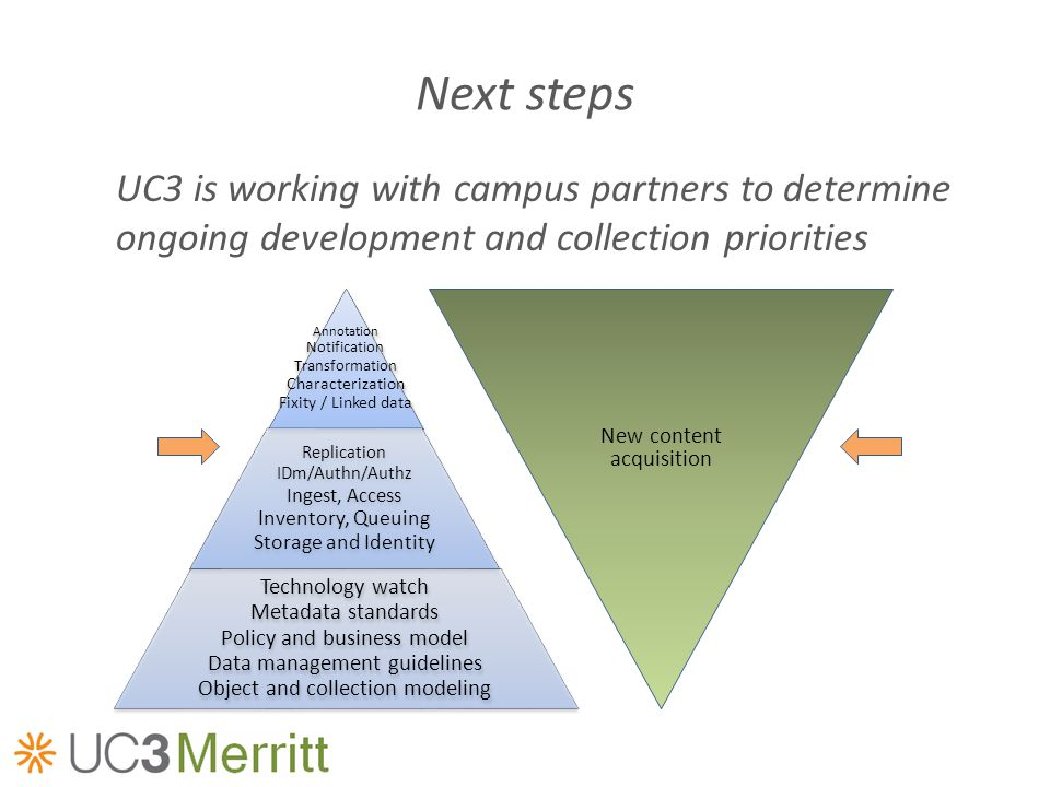 Next steps UC3 is working with campus partners to determine ongoing development and collection priorities Annotation Notification Transformation Chara