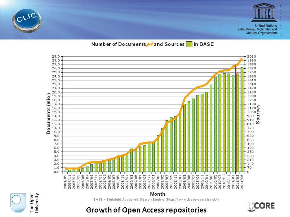 Growth of Open Access repositories