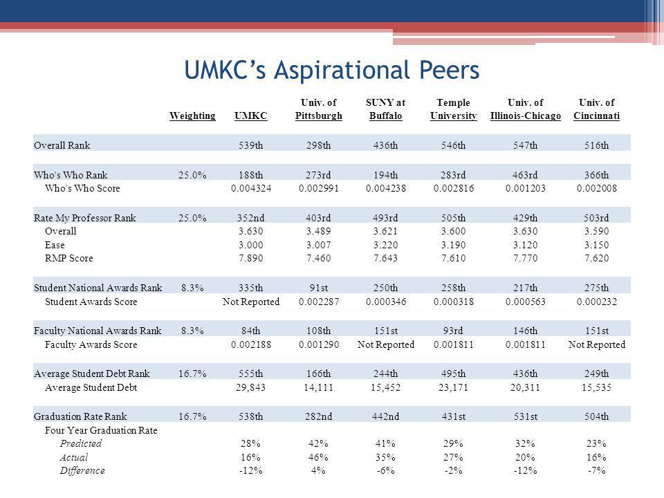 UMKCs Aspirational Peers Univ. ofSUNY atTempleUniv. of WeightingUMKCPittsburghBuffaloUniversityIllinois-ChicagoCincinnati Overall Rank 539th298th436th