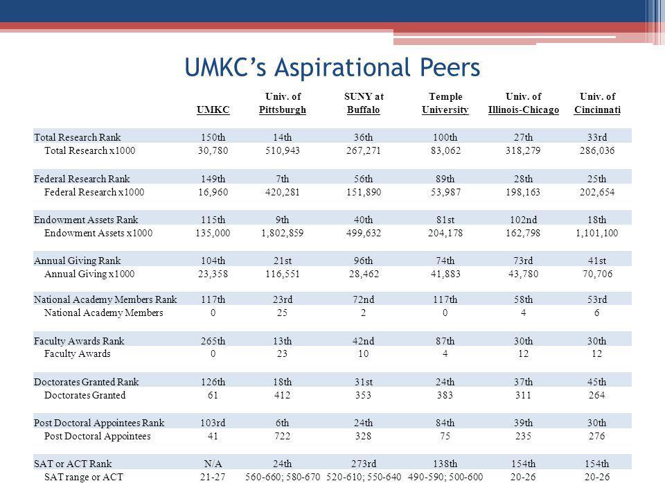UMKCs Aspirational Peers Univ. ofSUNY atTempleUniv. of UMKCPittsburghBuffaloUniversityIllinois-ChicagoCincinnati Total Research Rank150th14th36th100th
