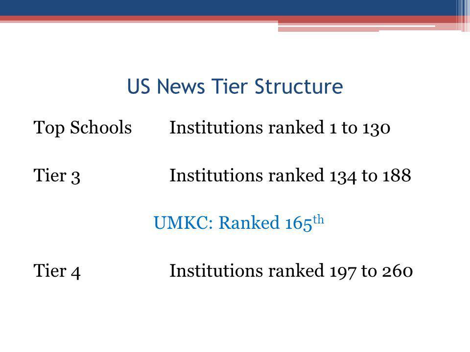 US News Tier Structure Top SchoolsInstitutions ranked 1 to 130 Tier 3Institutions ranked 134 to 188 UMKC: Ranked 165 th Tier 4Institutions ranked 197