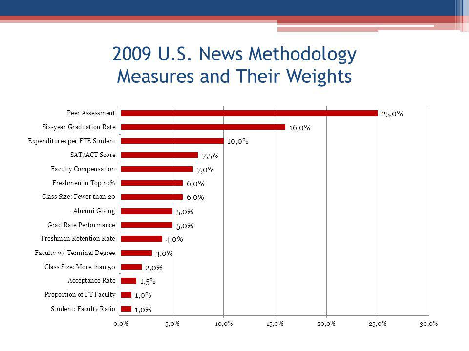 2009 U.S. News Methodology Measures and Their Weights