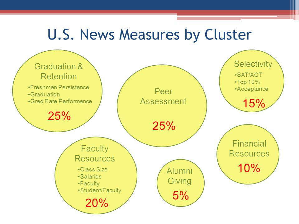 U.S. News Measures by Cluster Peer Assessment 25% Selectivity SAT/ACT Top 10% Acceptance 15% Faculty Resources Graduation & Retention Class Size Salar