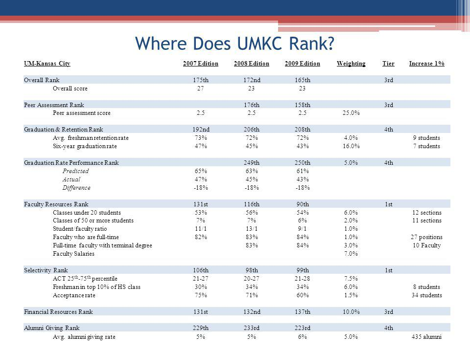Where Does UMKC Rank? UM-Kansas City2007 Edition2008 Edition2009 EditionWeightingTierIncrease 1% Overall Rank175th172nd165th 3rd Overall score2723 Pee