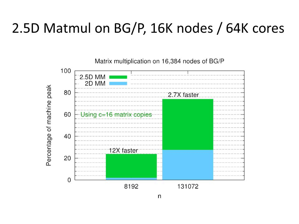 2.5D Matmul on BG/P, 16K nodes / 64K cores