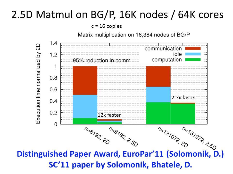 c = 16 copies Distinguished Paper Award, EuroPar11 (Solomonik, D.) SC11 paper by Solomonik, Bhatele, D.