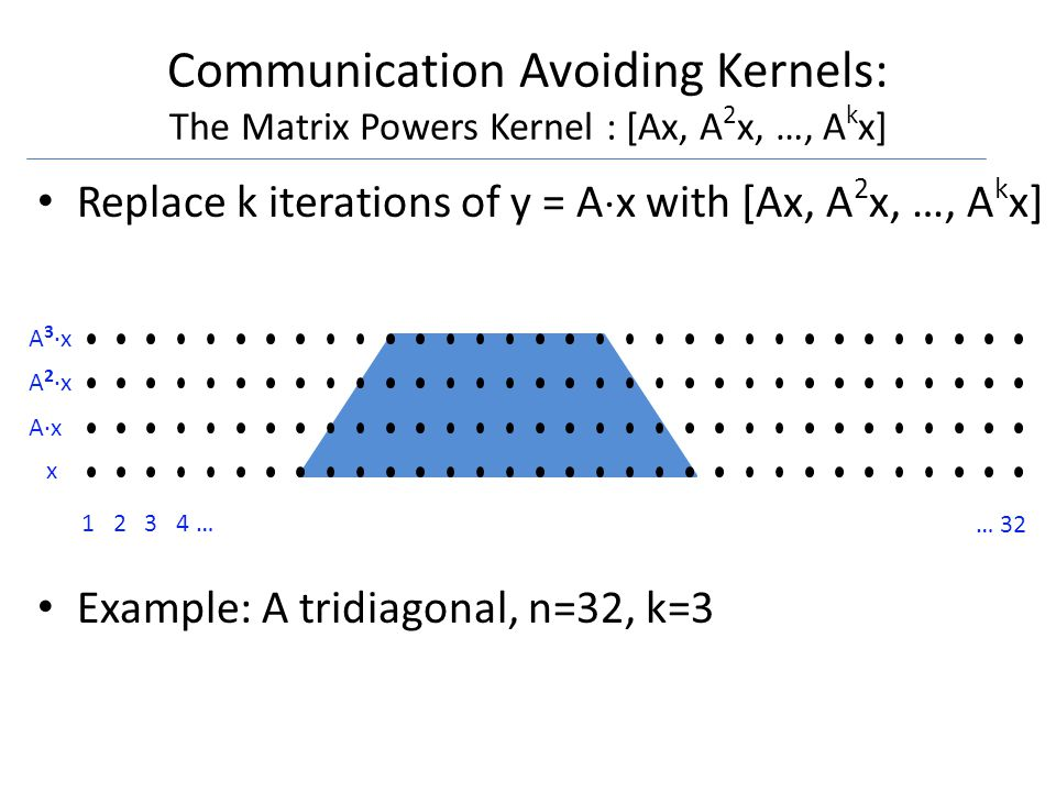 1 2 3 4 … … 32 x A·x A 2 ·x A 3 ·x Communication Avoiding Kernels: The Matrix Powers Kernel : [Ax, A 2 x, …, A k x] Replace k iterations of y = A x with [Ax, A 2 x, …, A k x] Example: A tridiagonal, n=32, k=3