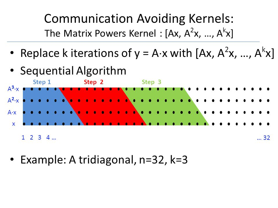 1 2 3 4 … … 32 x A·x A 2 ·x A 3 ·x Communication Avoiding Kernels: The Matrix Powers Kernel : [Ax, A 2 x, …, A k x] Replace k iterations of y = A x with [Ax, A 2 x, …, A k x] Sequential Algorithm Example: A tridiagonal, n=32, k=3 Step 1Step 2Step 3