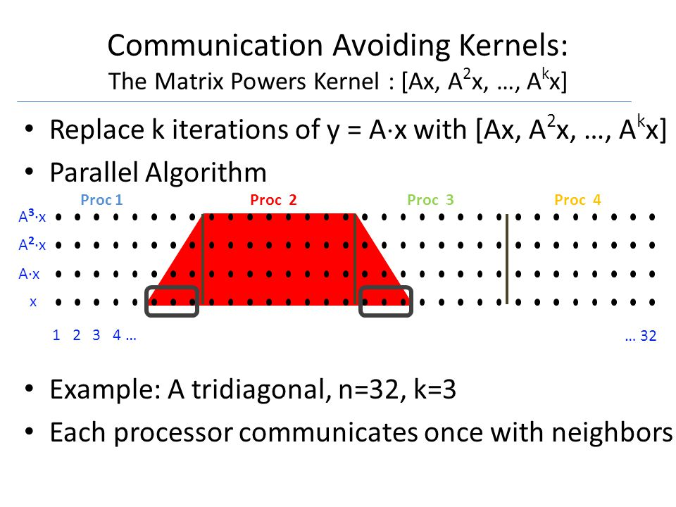 1 2 3 4 … … 32 x A·x A 2 ·x A 3 ·x Communication Avoiding Kernels: The Matrix Powers Kernel : [Ax, A 2 x, …, A k x] Replace k iterations of y = A x with [Ax, A 2 x, …, A k x] Parallel Algorithm Example: A tridiagonal, n=32, k=3 Each processor communicates once with neighbors Proc 1Proc 2Proc 3Proc 4