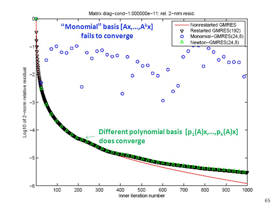 Monomial basis [Ax,…,A k x] fails to converge Different polynomial basis [p 1 (A)x,…,p k (A)x] does converge 65