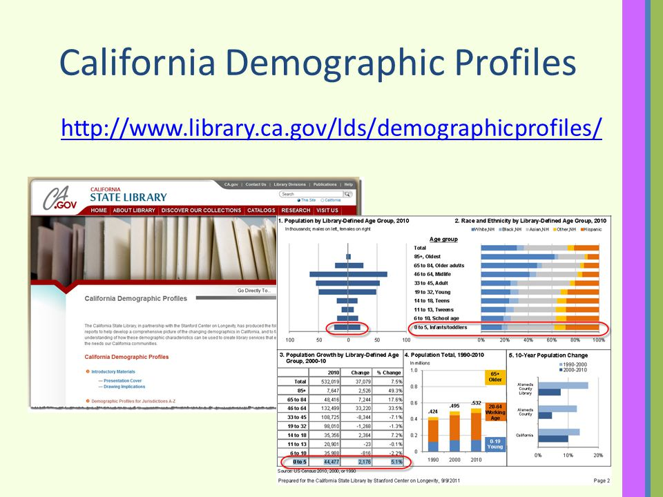 California Demographic Profiles http://www.library.ca.gov/lds/demographicprofiles/