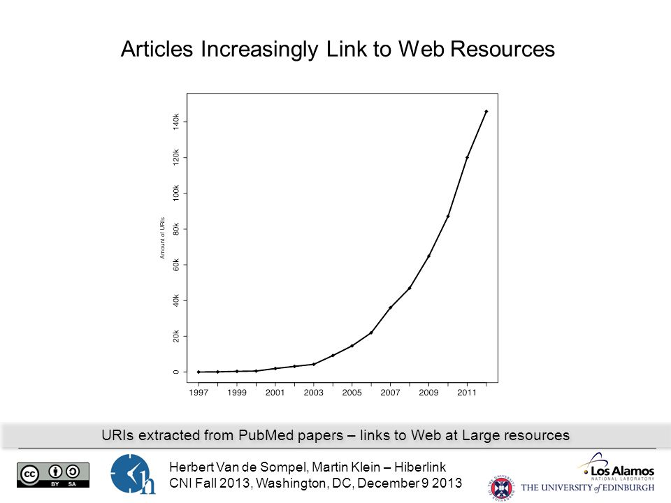 Herbert Van de Sompel, Martin Klein – Hiberlink CNI Fall 2013, Washington, DC, December 9 2013 Articles Increasingly Link to Web Resources URIs extracted from PubMed papers – links to Web at Large resources