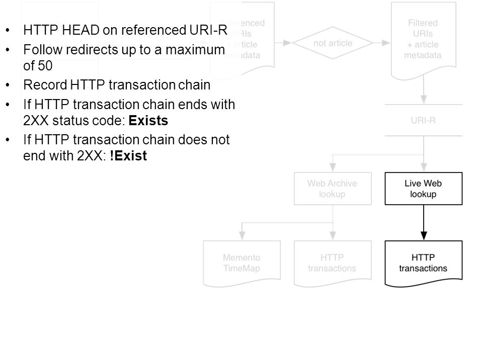 HTTP HEAD on referenced URI-R Follow redirects up to a maximum of 50 Record HTTP transaction chain If HTTP transaction chain ends with 2XX status code: Exists If HTTP transaction chain does not end with 2XX: !Exist