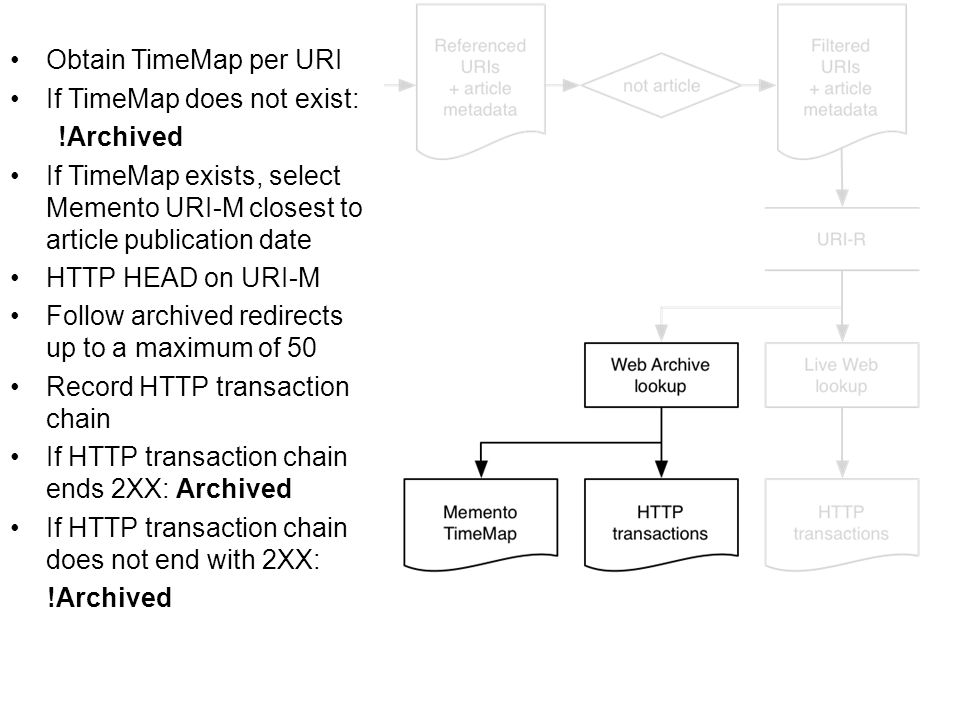 Obtain TimeMap per URI If TimeMap does not exist: !Archived If TimeMap exists, select Memento URI-M closest to article publication date HTTP HEAD on URI-M Follow archived redirects up to a maximum of 50 Record HTTP transaction chain If HTTP transaction chain ends 2XX: Archived If HTTP transaction chain does not end with 2XX: !Archived