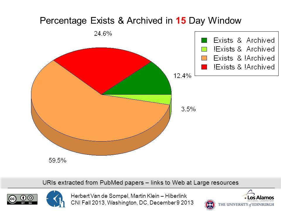 Herbert Van de Sompel, Martin Klein – Hiberlink CNI Fall 2013, Washington, DC, December 9 2013 Percentage Exists & Archived in 15 Day Window URIs extracted from PubMed papers – links to Web at Large resources