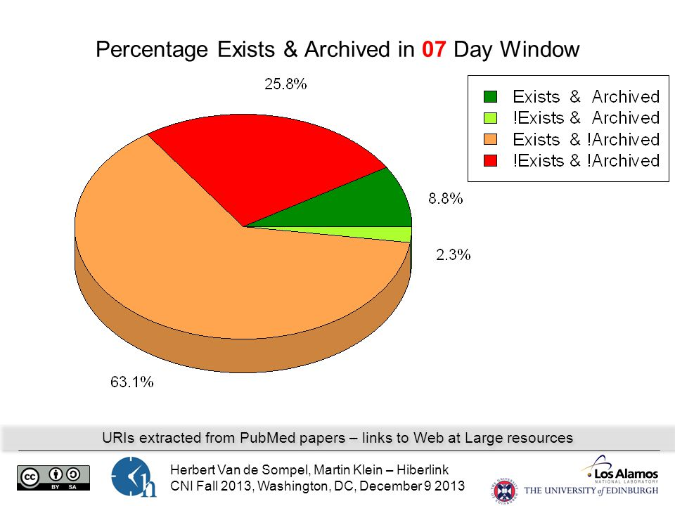 Herbert Van de Sompel, Martin Klein – Hiberlink CNI Fall 2013, Washington, DC, December 9 2013 Percentage Exists & Archived in 07 Day Window URIs extracted from PubMed papers – links to Web at Large resources