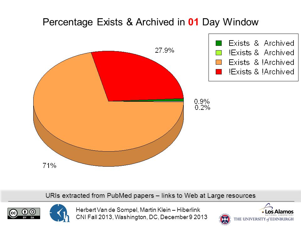 Herbert Van de Sompel, Martin Klein – Hiberlink CNI Fall 2013, Washington, DC, December 9 2013 Percentage Exists & Archived in 01 Day Window URIs extracted from PubMed papers – links to Web at Large resources