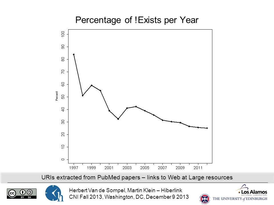 Herbert Van de Sompel, Martin Klein – Hiberlink CNI Fall 2013, Washington, DC, December 9 2013 Percentage of !Exists per Year URIs extracted from PubMed papers – links to Web at Large resources