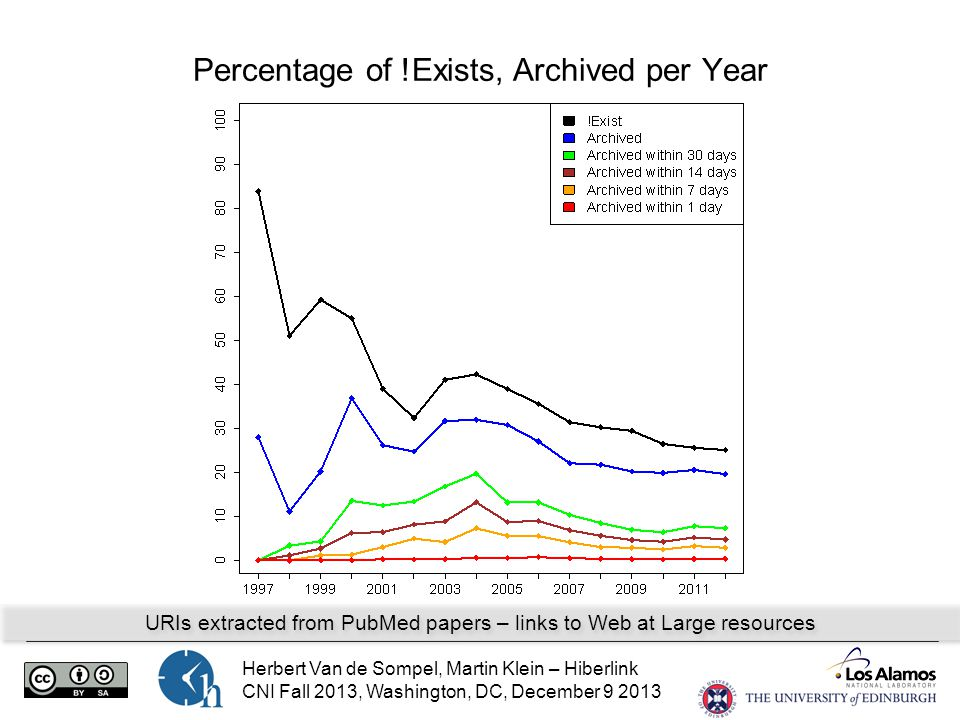 Herbert Van de Sompel, Martin Klein – Hiberlink CNI Fall 2013, Washington, DC, December 9 2013 Percentage of !Exists, Archived per Year URIs extracted from PubMed papers – links to Web at Large resources
