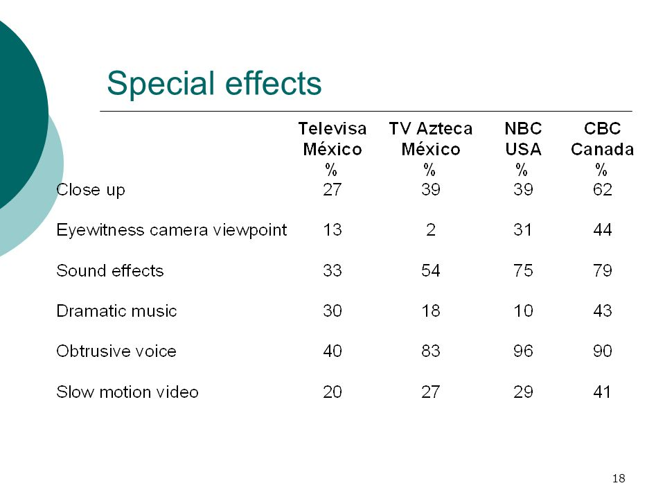 18 Special effects