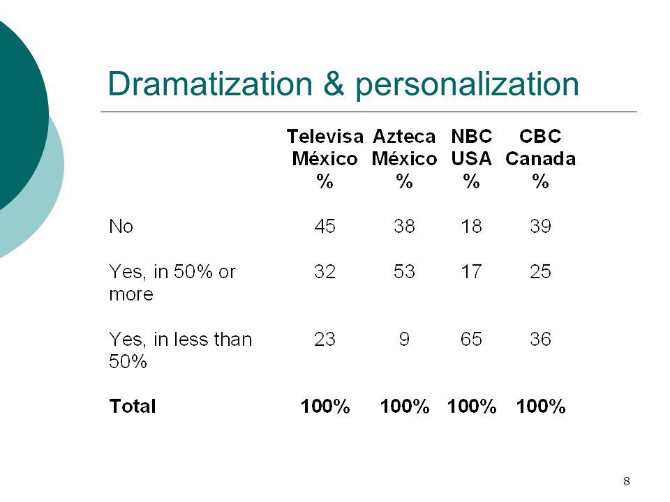 8 Dramatization & personalization