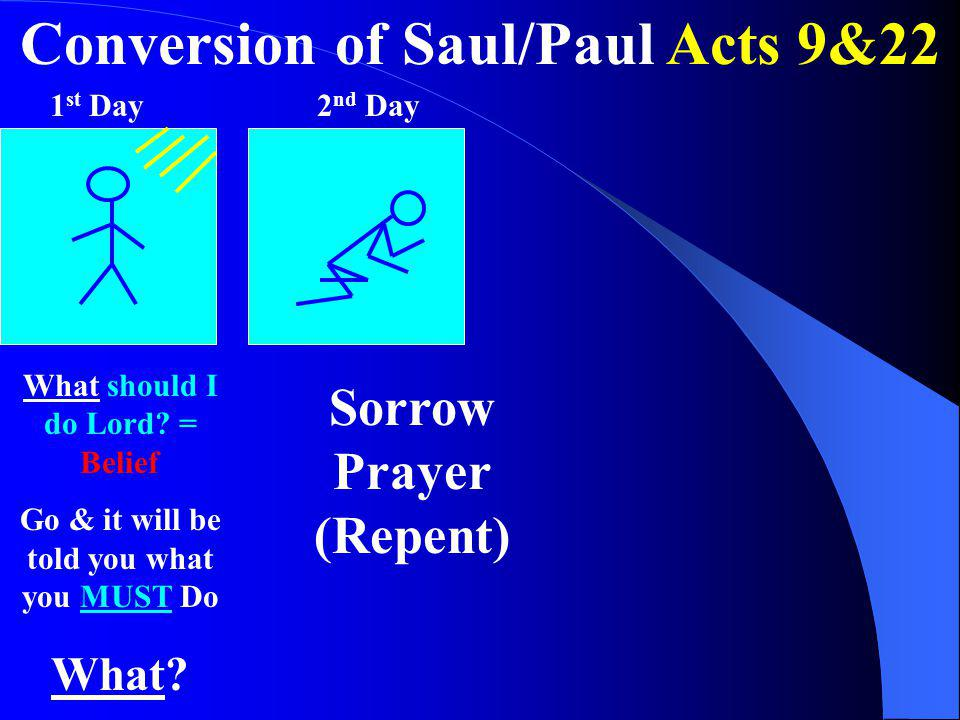Conversion of Saul/Paul Acts 9&22 What should I do Lord? = Belief Go & it will be told you what you MUST Do What? Sorrow Prayer (Repent) 1 st Day2 nd