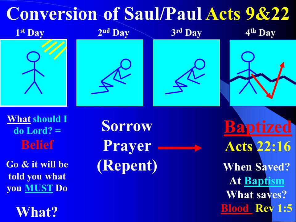 Conversion of Saul/Paul Acts 9&22 1 st Day2 nd Day3 rd Day4 th Day What should I do Lord? = Belief Go & it will be told you what you MUST Do What? Sor