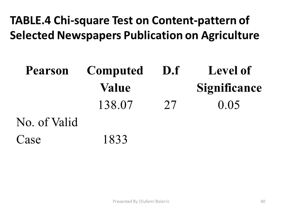 TABLE.4 Chi-square Test on Content-pattern of Selected Newspapers Publication on Agriculture Pearson Computed Value D.f Level of Significance 138.0727
