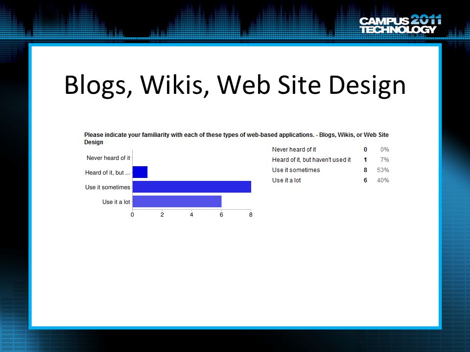 Blogs, Wikis, Web Site Design