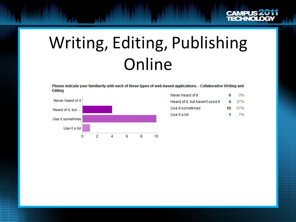 Writing, Editing, Publishing Online